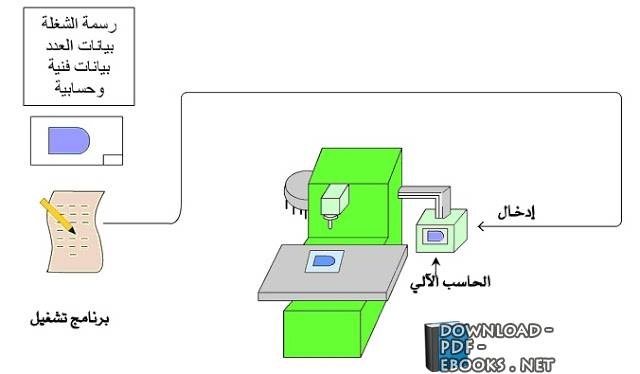 ❞ كتاب دورة ماكينات التحكم الرقمي cnc ❝  ⏤ المؤسسة العامة للتعليم الفني والتريب المهني