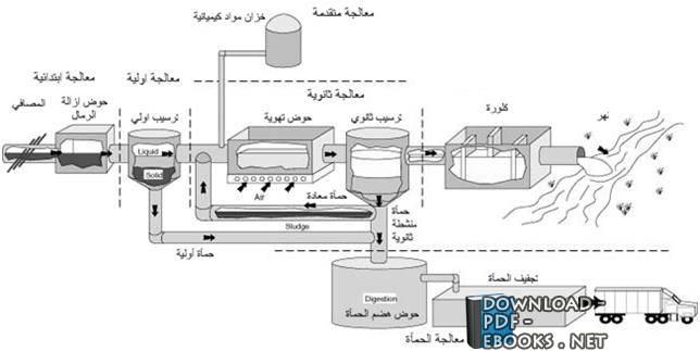 كتاب الصرف pdf