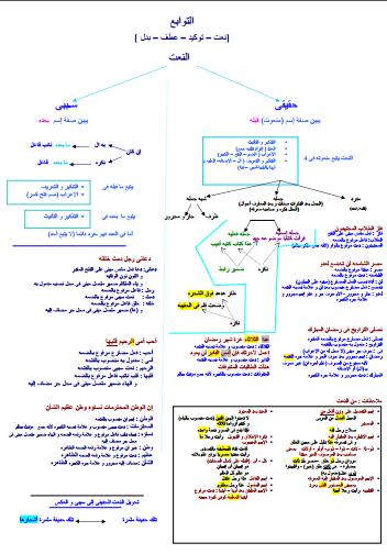 كتاب من قواعد النحو العربى