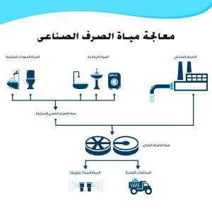 قراءة و تحميل كتاب معالجة مياة الصرف الصناعى PDF